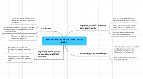 Mind Map: Who Do We See About That? - Social Justice