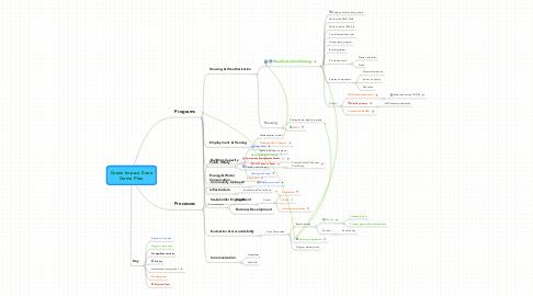 Mind Map: Green Impact Zone Game Plan