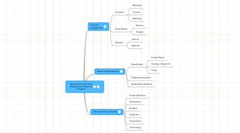 Mind Map: Sequestration & Project Management Research Program