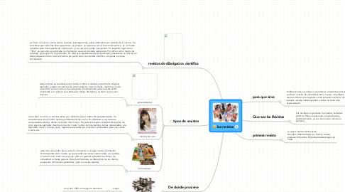 Mind Map: las revistas