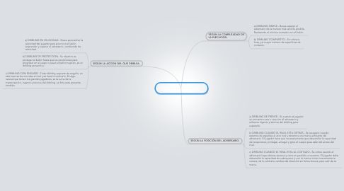 Mind Map: TIPOS DE DRIBLING.