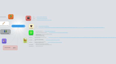 Mind Map: การใช้คอมพิวเตอร์ในด้านต่างๆ