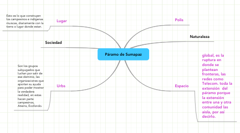 Mind Map: Páramo de Sumapaz