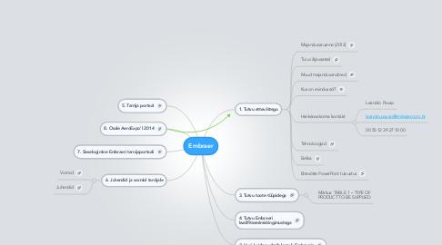 Mind Map: Embraer