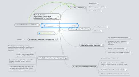 Mind Map: Hawker Beechcraft Corporation