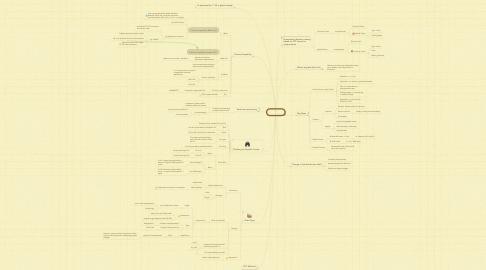 Mind Map: Halloa