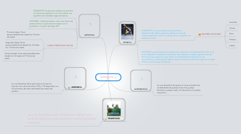 Mind Map: GIMNASIA