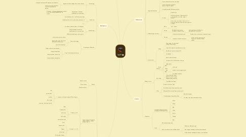Mind Map: Light