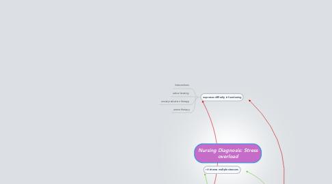 Mind Map: Nursing Diagnosis: Stress overload