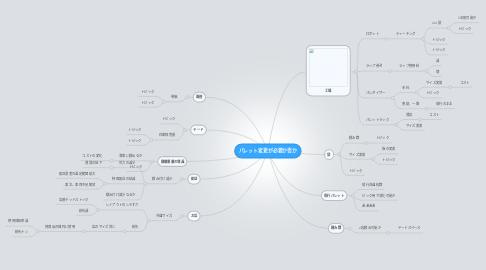Mind Map: パレット変更が必要か否か