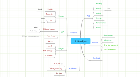Mind Map: SpiritualEyes