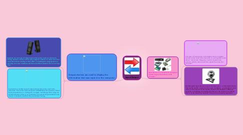 Mind Map: Input/Output