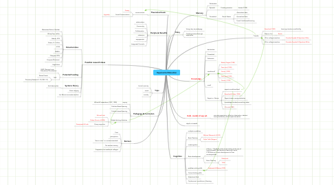 Mind Map: Experiential Education