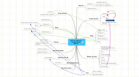 Mind Map: Web 2.0, dialog og interaktivitet på EMU.dk