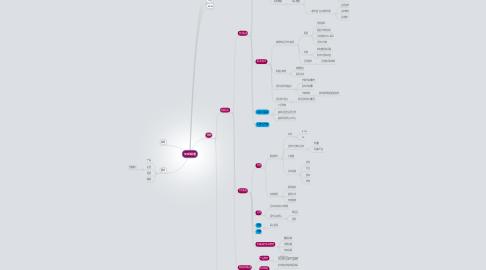 Mind Map: 买家频道
