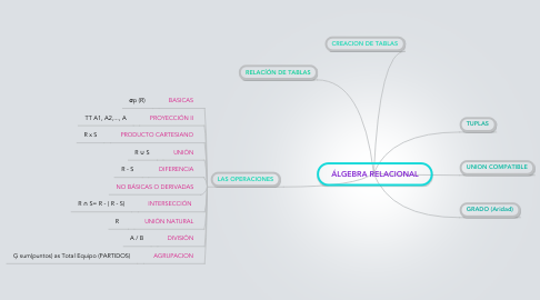 Mind Map: ÁLGEBRA RELACIONAL