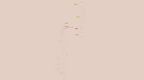 Mind Map: Cartographie des MOOCfrançais