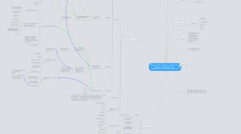 Mind Map: Модель сайта компании  по обучению интернет  специальностям и  трудоустройству  в интернет проектах