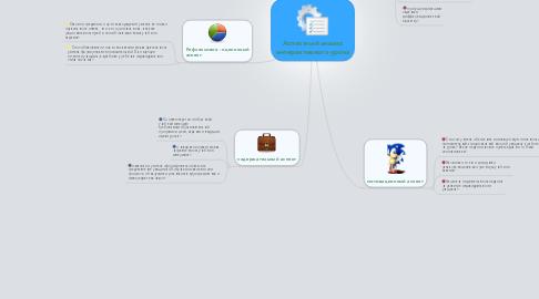 Mind Map: Аспектный анализ интерактивного урока