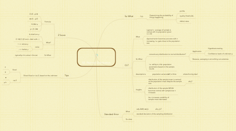 Mind Map: 02 -Normal Distribution