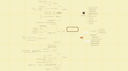 Mind Map: Hypothesis Testing &  Confidence Intervals