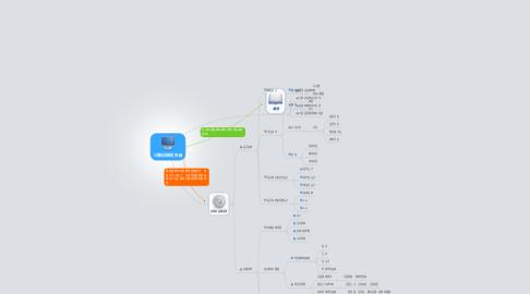 Mind Map: 计算机系统结构