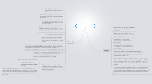Mind Map: Goldstein ch. 4 and 5