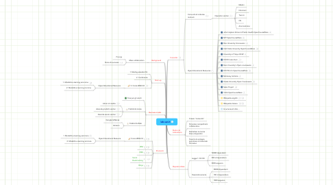 Mind Map: lab.san.it
