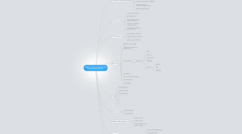 Mind Map: Модель сайта тренинг-центра по удаленной работе.