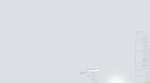 "Mind Map: Сайт ТЦ ""Твой старт"""