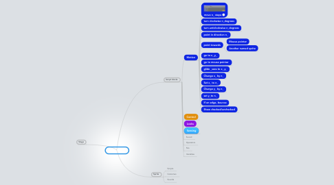 Mind Map: Scratch 1.04