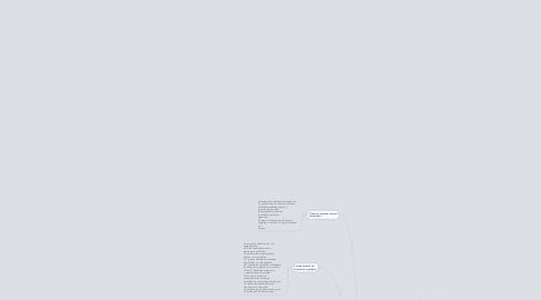 Mind Map: Introdução a projetos