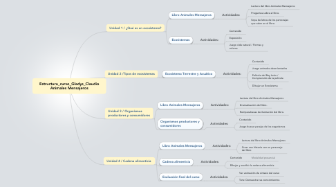 Mind Map: Estructura_curso_Gladys_Claudio Animales Mensajeros