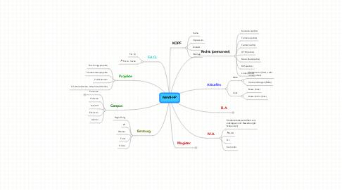 Mind Map: MeWi-HP