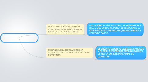 Mind Map: BENEFICIOS DEL CONTRATO GRACE