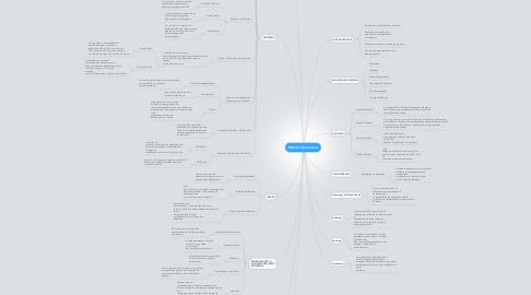 Mind Map: Sistema Operacional