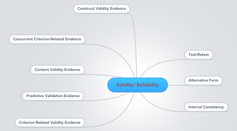 Mind Map: Validity/ Reliability