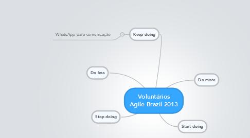 Mind Map: Voluntários Agile Brazil 2013