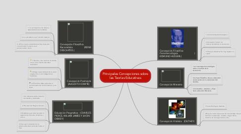 Mind Map: Principales Concepciones sobre las Teorías Educativas