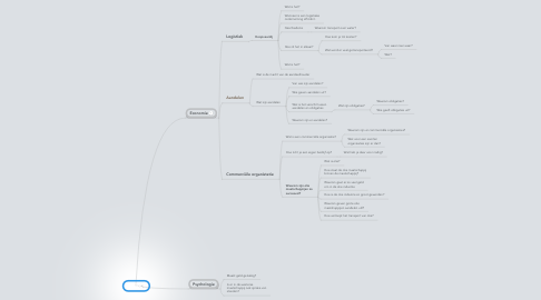 Mind Map: PWS