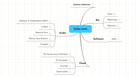 Mind Map: Golan Levin