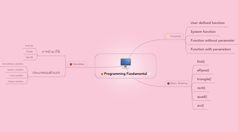 Mind Map: Programming Fundamental