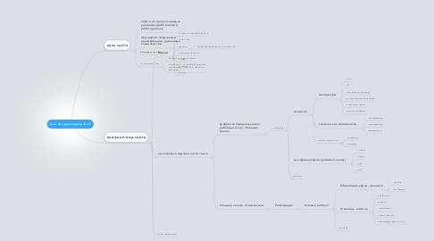 Mind Map: Сайт про удаленную работу