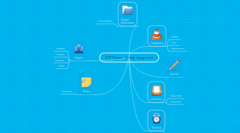 Mind Map: GTP Project - Global  Assignment