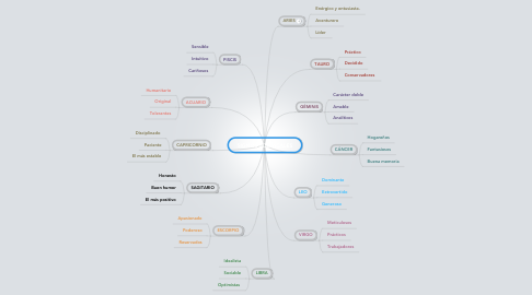 Mind Map: SIGNOS ZODÍACALES