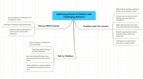 Mind Map: Addressing Needs of Children with