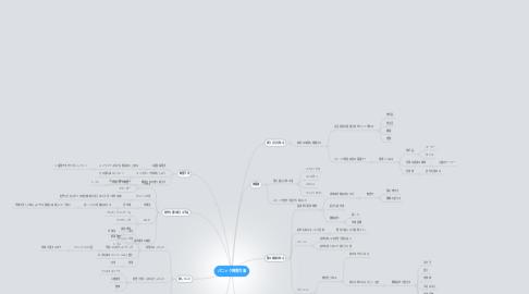 Mind Map: パニック障害克服