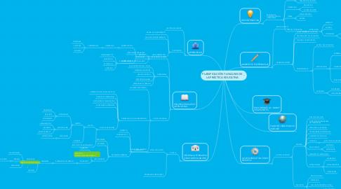Mind Map: PLANIFICACIÓN Y ANÁLISIS DE LA PRÁCTICA EDUCATIVA