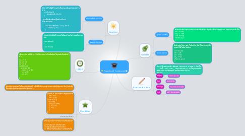 Mind Map: ProgramminG Fundamental