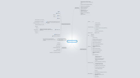 Mind Map: Сайт ТЦ Твой Старт